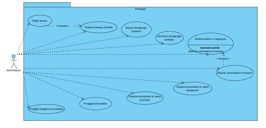 Diagram przypadków
